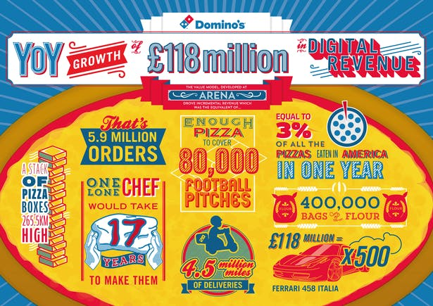 dominos pizza digital revenue infographic