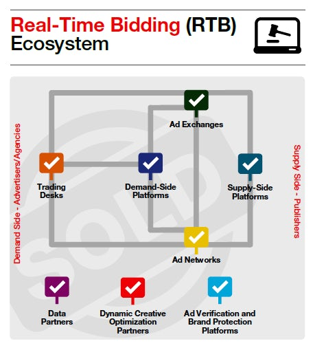 Infographic: Real-Time Bidding (RTB) Ecosystem