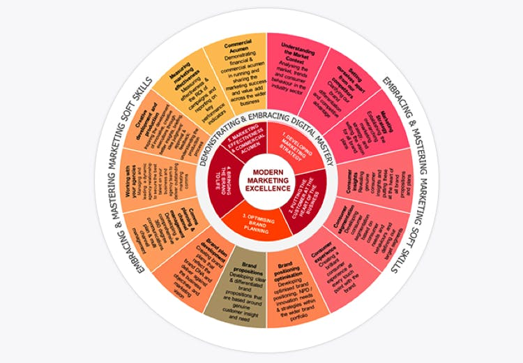 Competency Frameworks Econsultancy