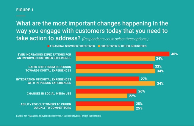 figure 1 What are the most important changes happening in the way you engage with customers today that you need to take action to address?