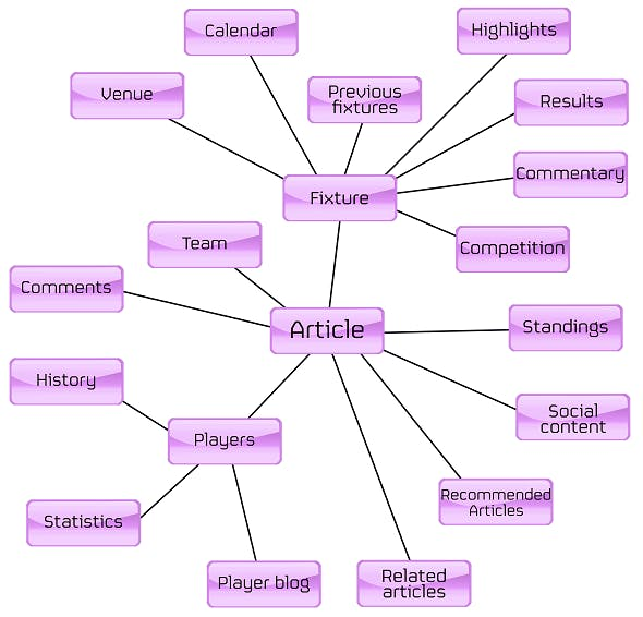 A football clubs content publication strategy, laid out as a mind map with lines connecting different types of content.
