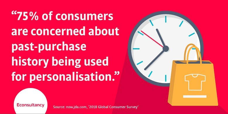purchase history personalisation