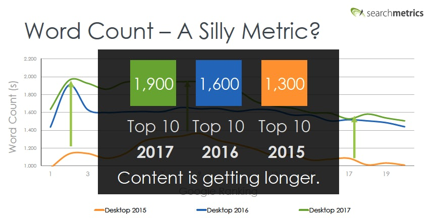 word count in top google listings is increasing year on year