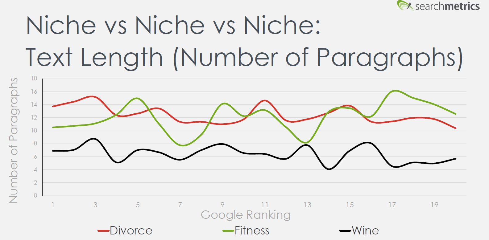 how does text length correlate with ranking for search terms 'divorce', 'fitness', 'wine'