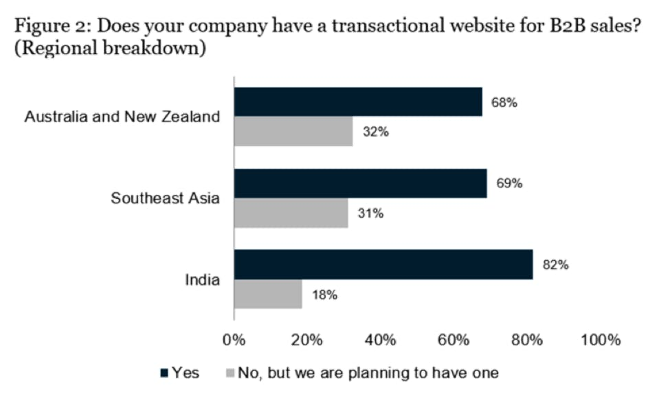 DOES YOUR COMPANY HAVE A TRANSACTIONAL WEBSITE - CHART