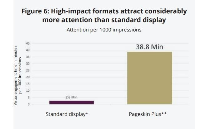 high impact ad formats