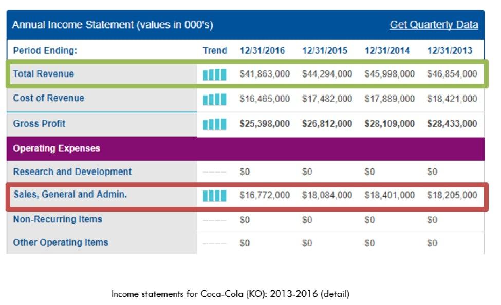 The CFO's annual income statement