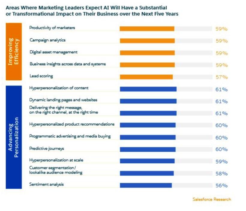 Salesforce IA dans les études marketing