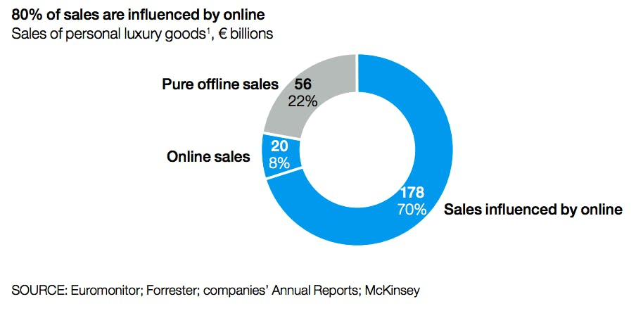 luxury sales influenced by online