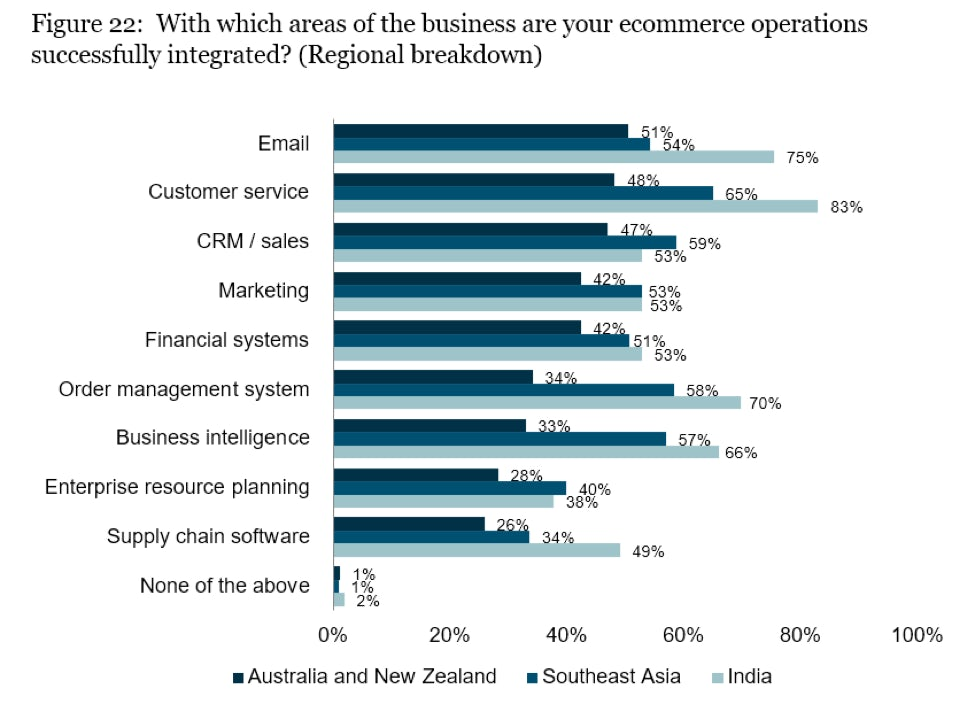 which areas of the business are your ecommerce operations successfully integrated?