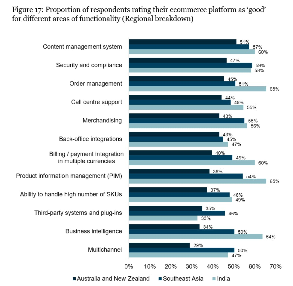 respondents rating ecommerce ops for different areas of functionality