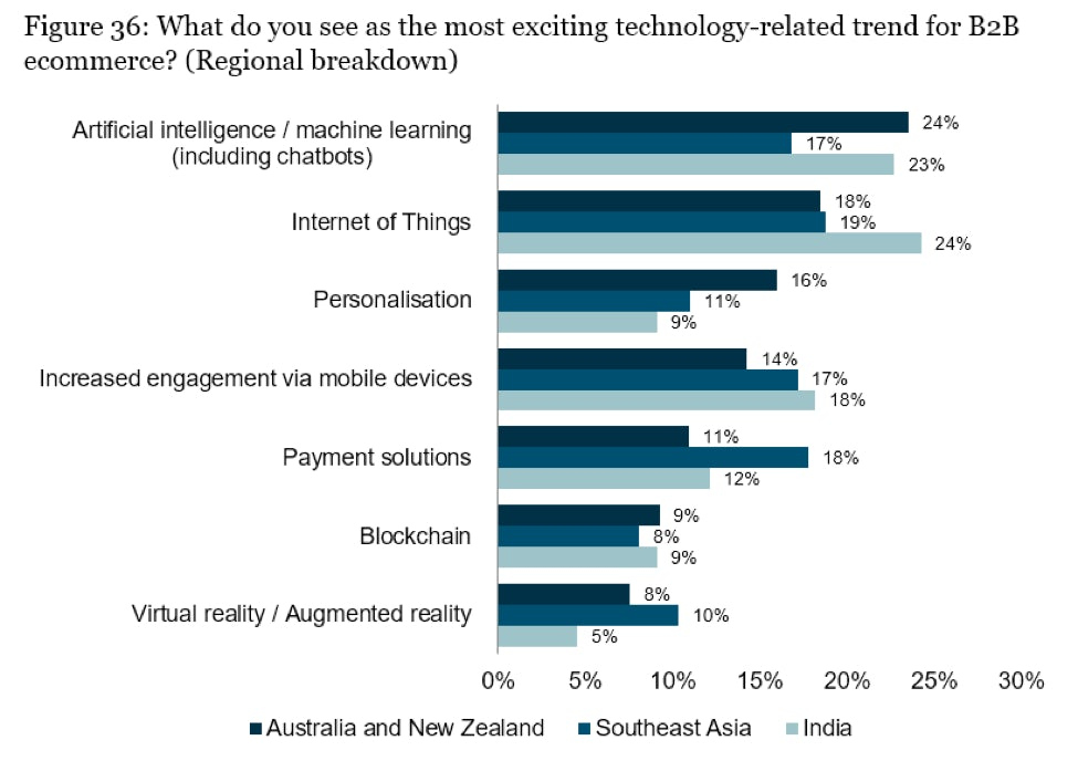 most exciting tech trend for b2b ecommerce chart