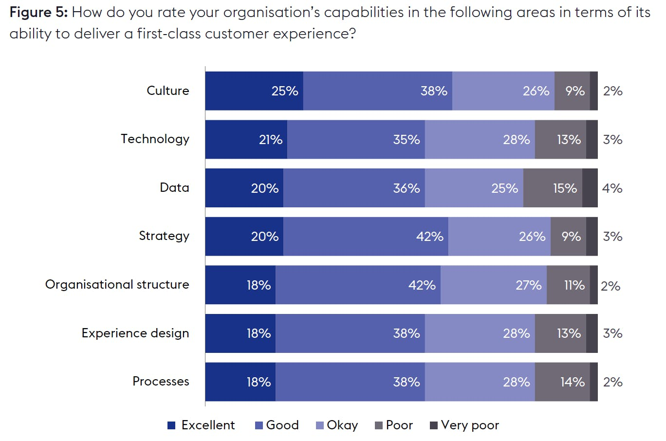 Graph showing marketers' responses to the question: How do you rate your organisation's capabilities in the following areas in terms of its ability to deliver a first-class customer experience?
