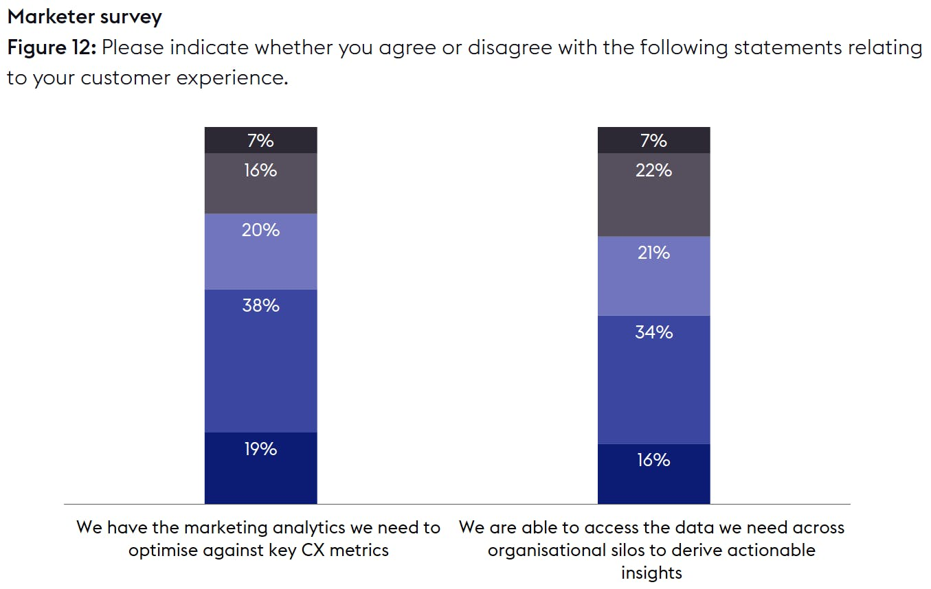 Column graph showing marketers' level of agreement with two statements about data and analytics.