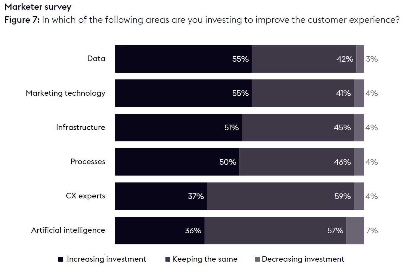Graph which indicates whether marketers are increasing, maintaining or decreasing their investment in six areas related to CX: data, marketing technology, infrastructure, processes, CX experts and artificial intelligence.
