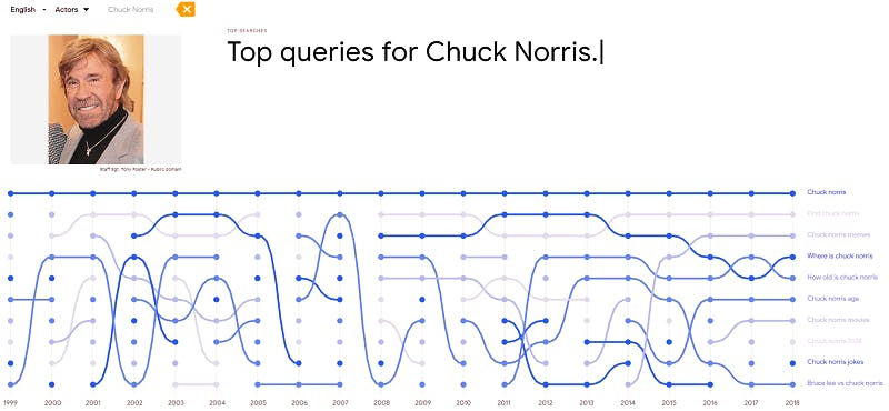 Top searches for Chuck Norris, from 1999 to 2018.