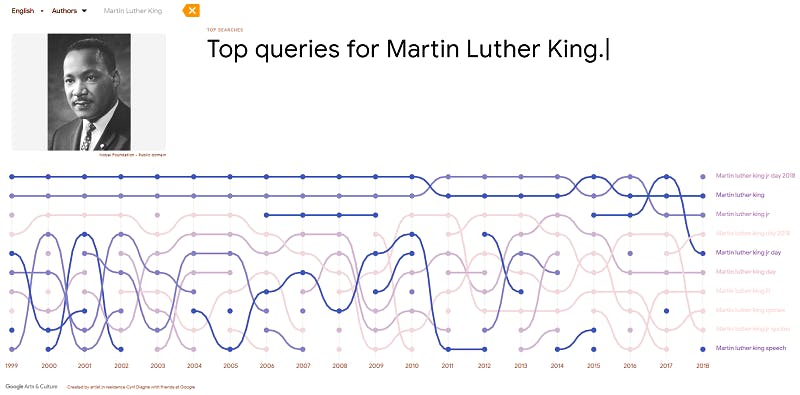 Top searches for Martin Luther King from 1999 to 2018, featuring several searches for Martin Luther King day or Martin Luther King Day 2018.