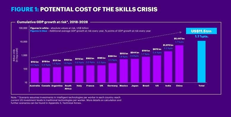 Accenture digital skills stat
