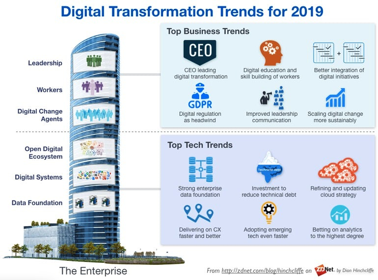Infographic about digital transformation trends by ZDNet