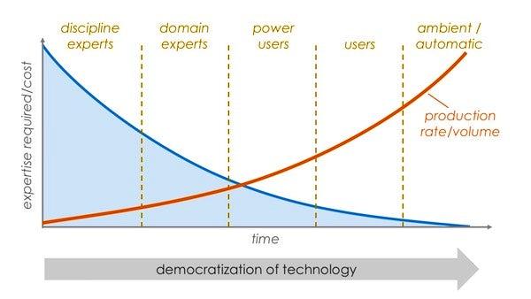 democratization of tech