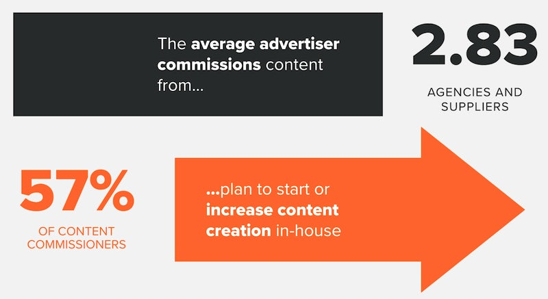 content production by advertisers
