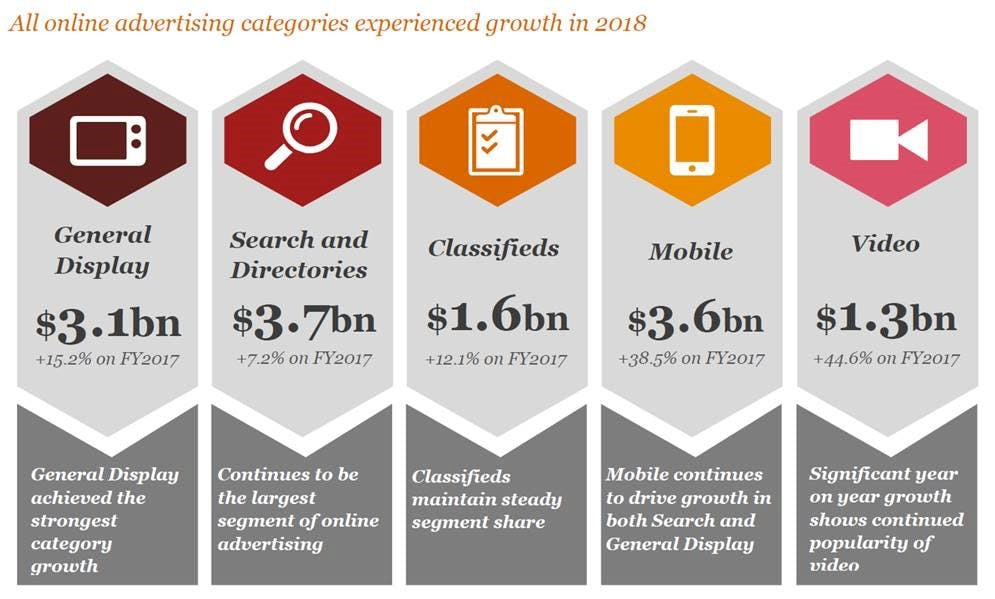 digital adspend in 2018 australia