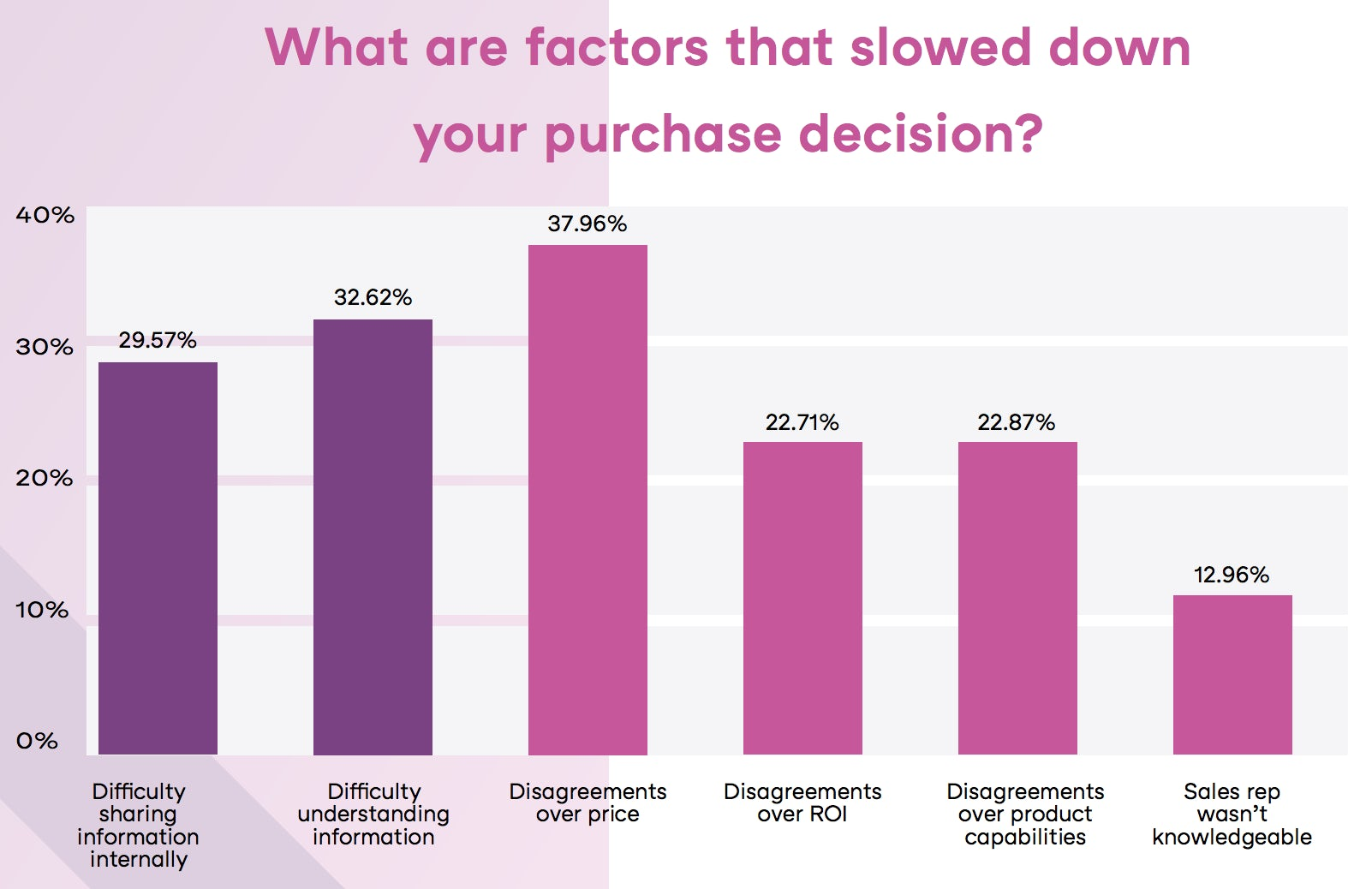 factors-impeding-b2b-purchase-decision