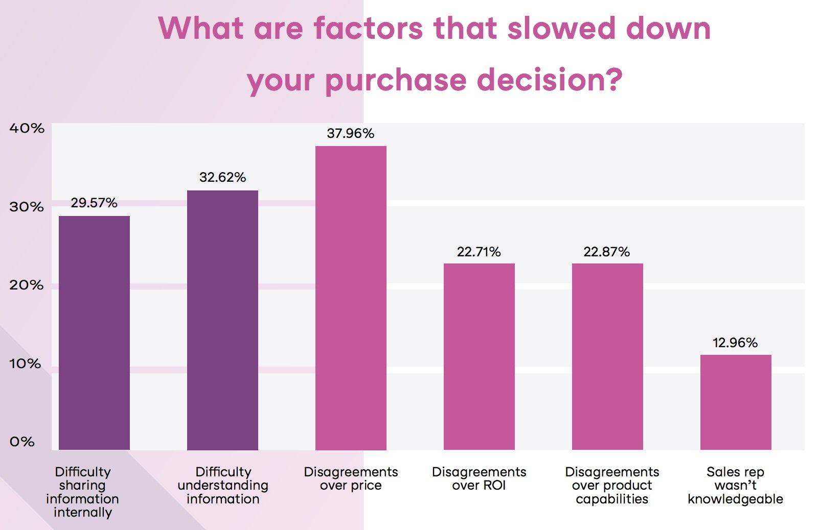 factors-impeding-b2b-purchase-decision