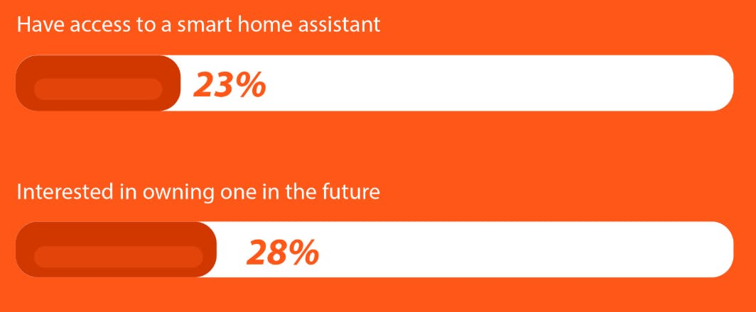 23% have access to a smart home assistant