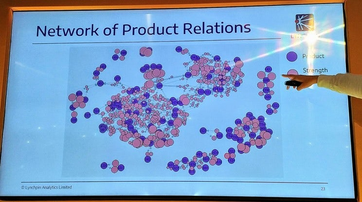 A presentation slide showing the network of product relations visualisation created by Lynchpin Analytics.