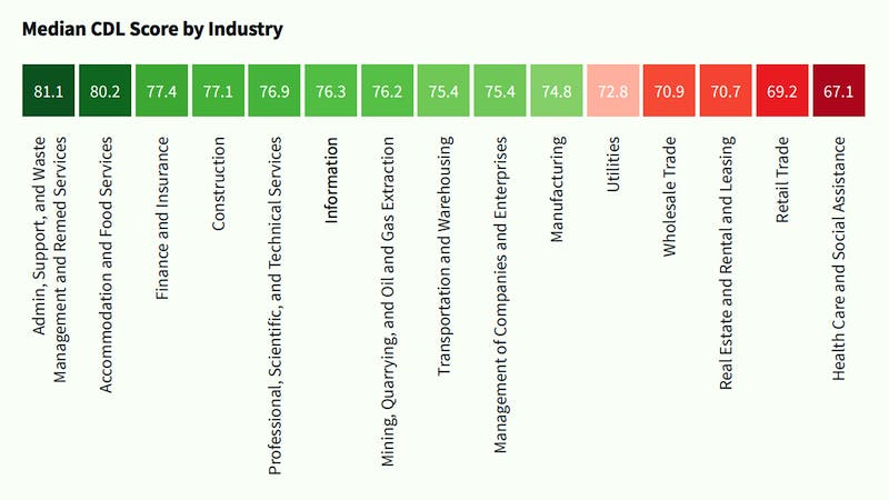 data literacy by industry