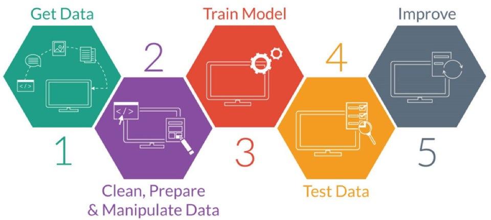datascience flowchart
