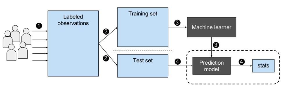 training data