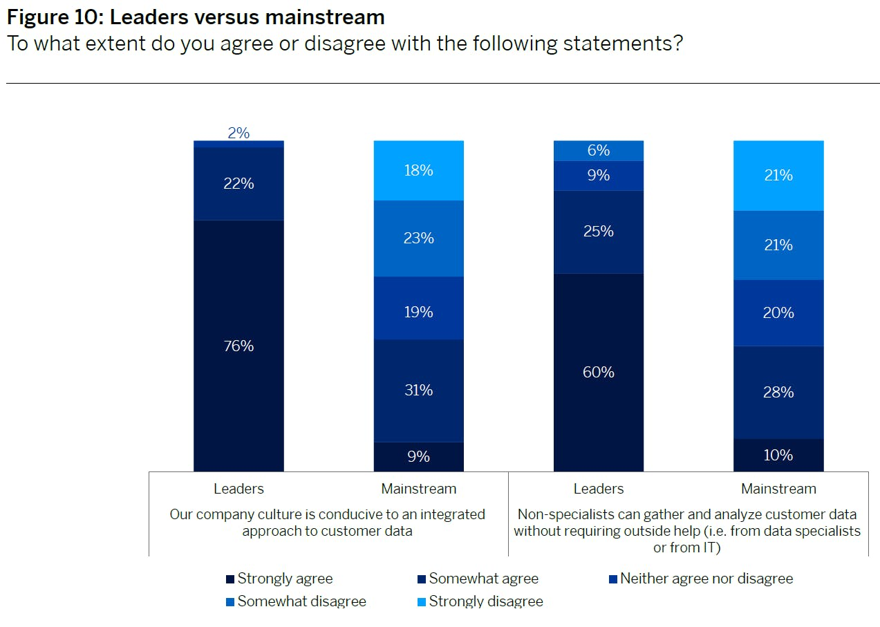 Column graph contrasting the responses of leaders and mainstream companies to two questions about company culture and democratisation of customer data.