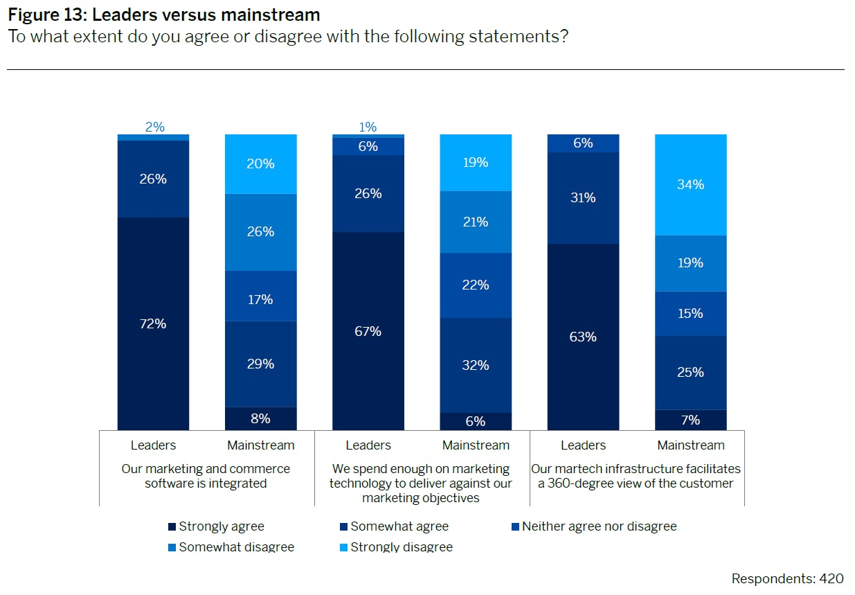 Column graph showing the responses from leading and mainstream companies to three statements about marketing technology.