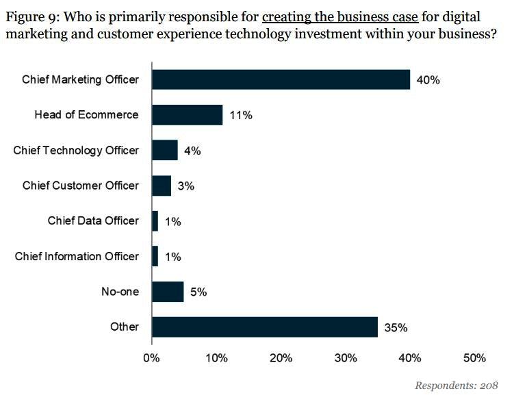 responsibility on CMOs