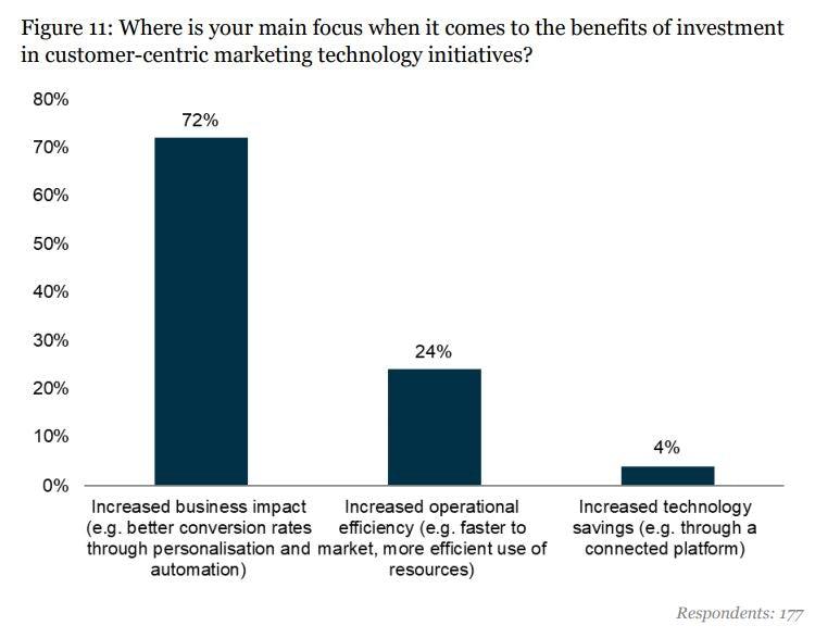 investment benefits