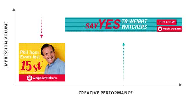 Weight Watchers WW Flashtalking creatives campaign