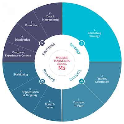 M3 chart