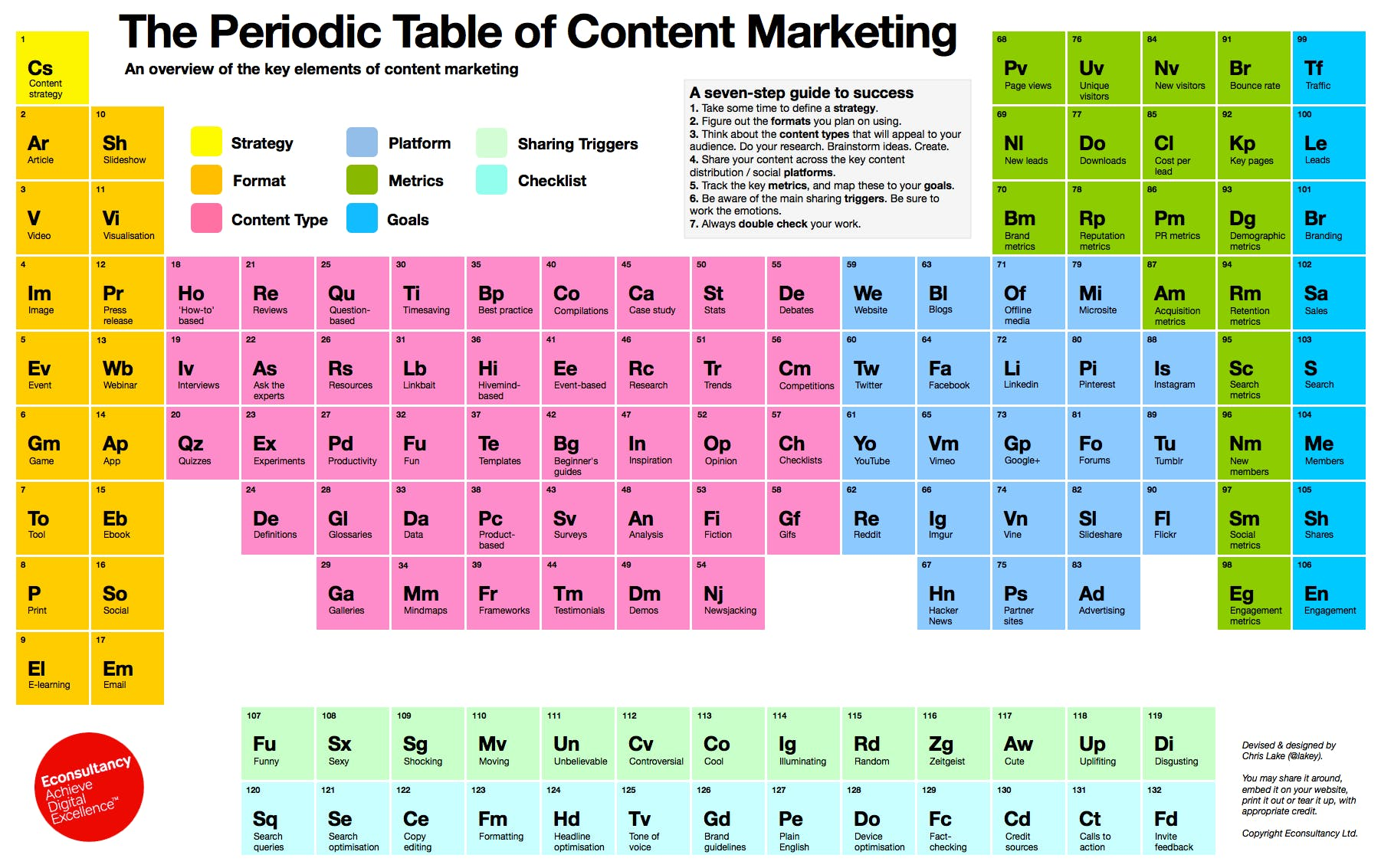The Periodic Table of Content Marketing