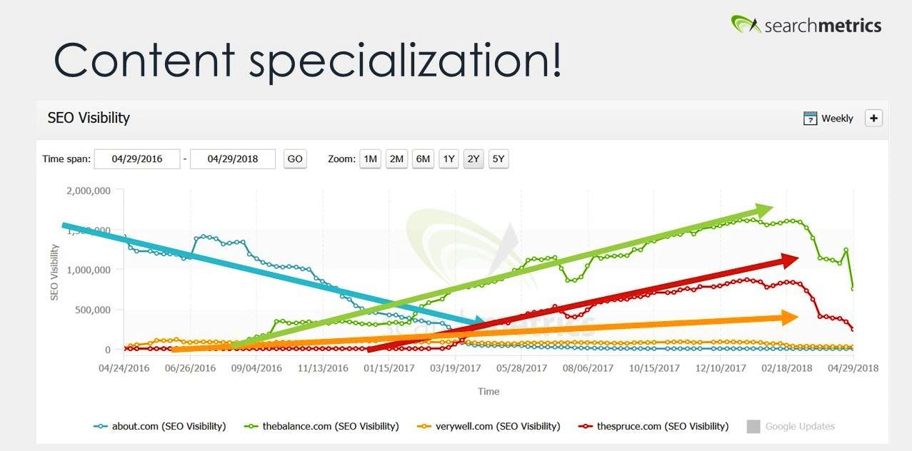 about.com search visibility after specialisation