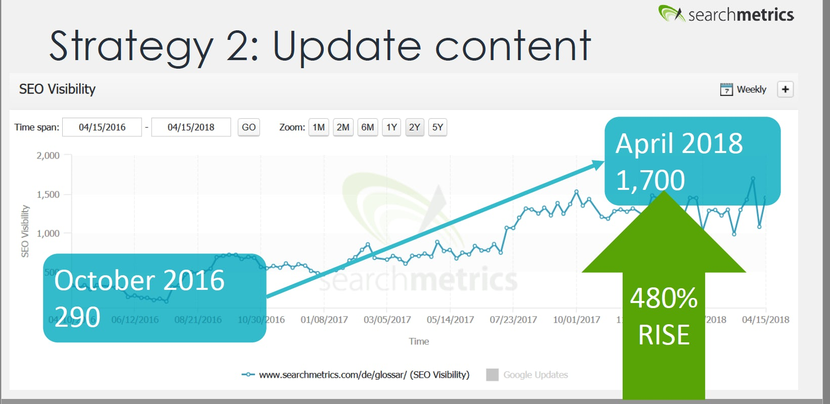 visibility of searchmetrics.com after content update