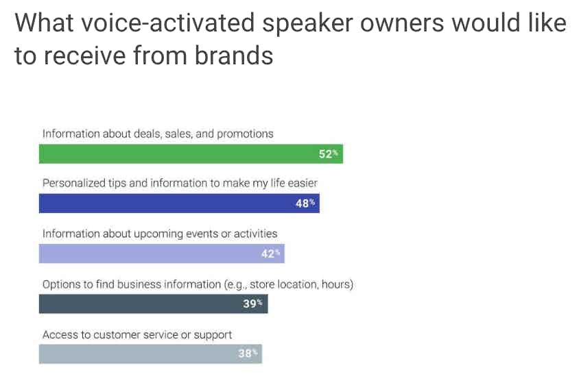 what people want to use voice for