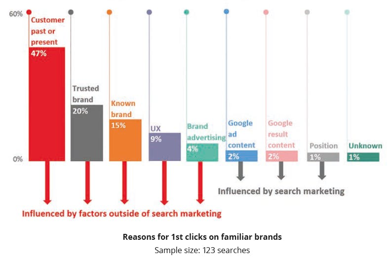 82% of searchers choose a familiar brand for the first click [study] - Econsultancy