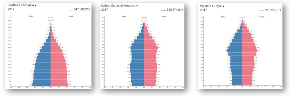 oecd data population age