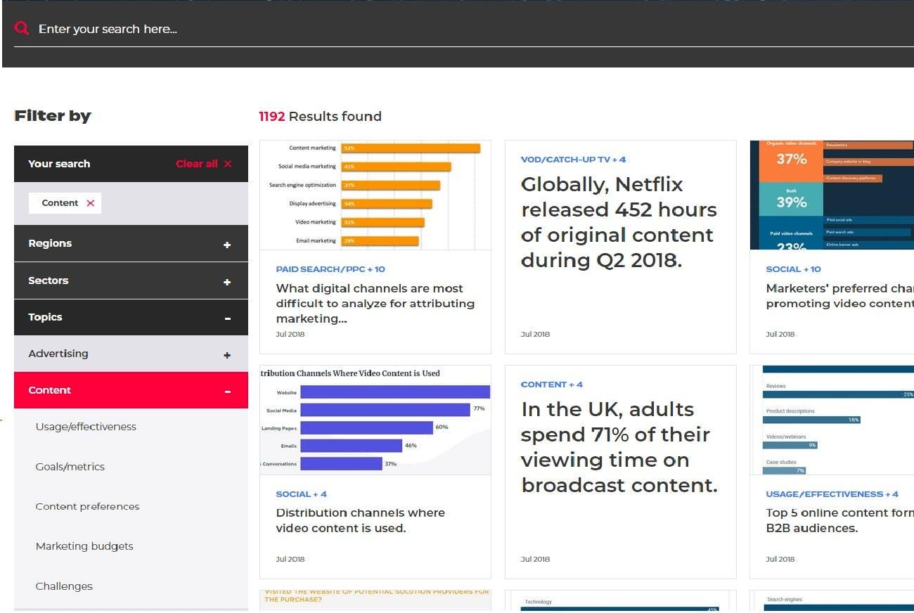Content internet statistics