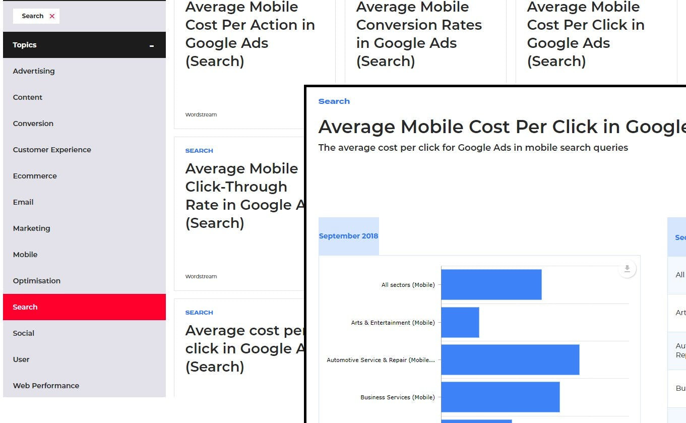 search marketing performance benchmarks