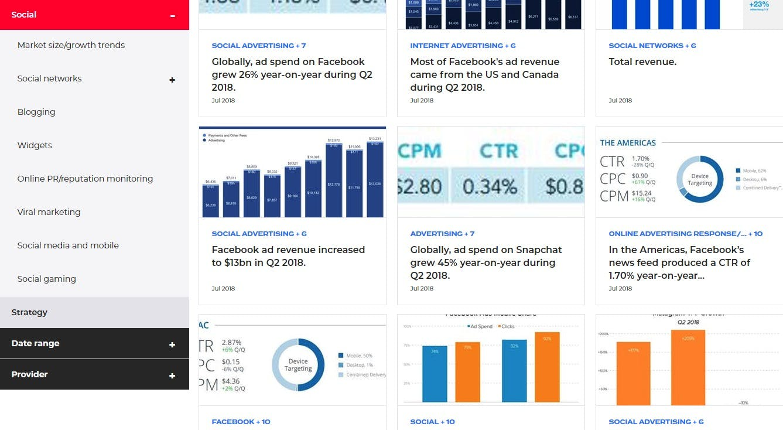 Social internet statistics database