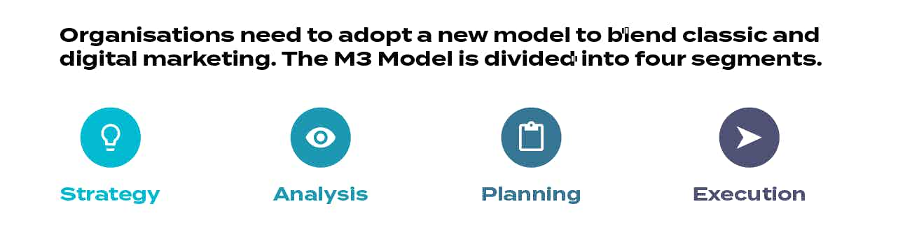Modern Marketing Model M3