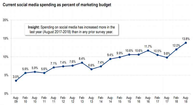 social-spend-as-percentage-marketing-budget